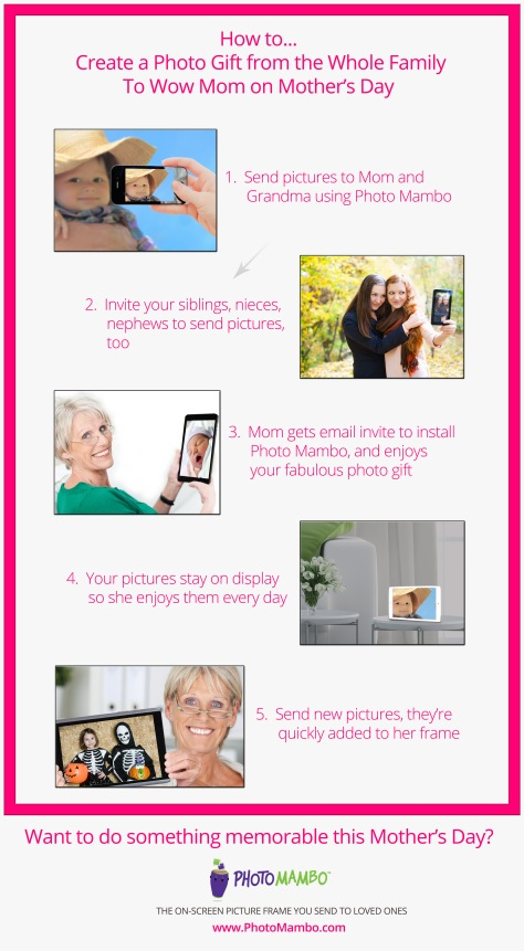 HOw to Mothers dAy infogram 2015